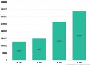 Número de usuarios afectados por RansomWare en 2015