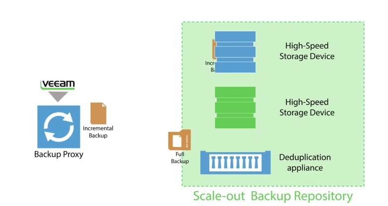 Unlimited Scale Outm Backup Repository
