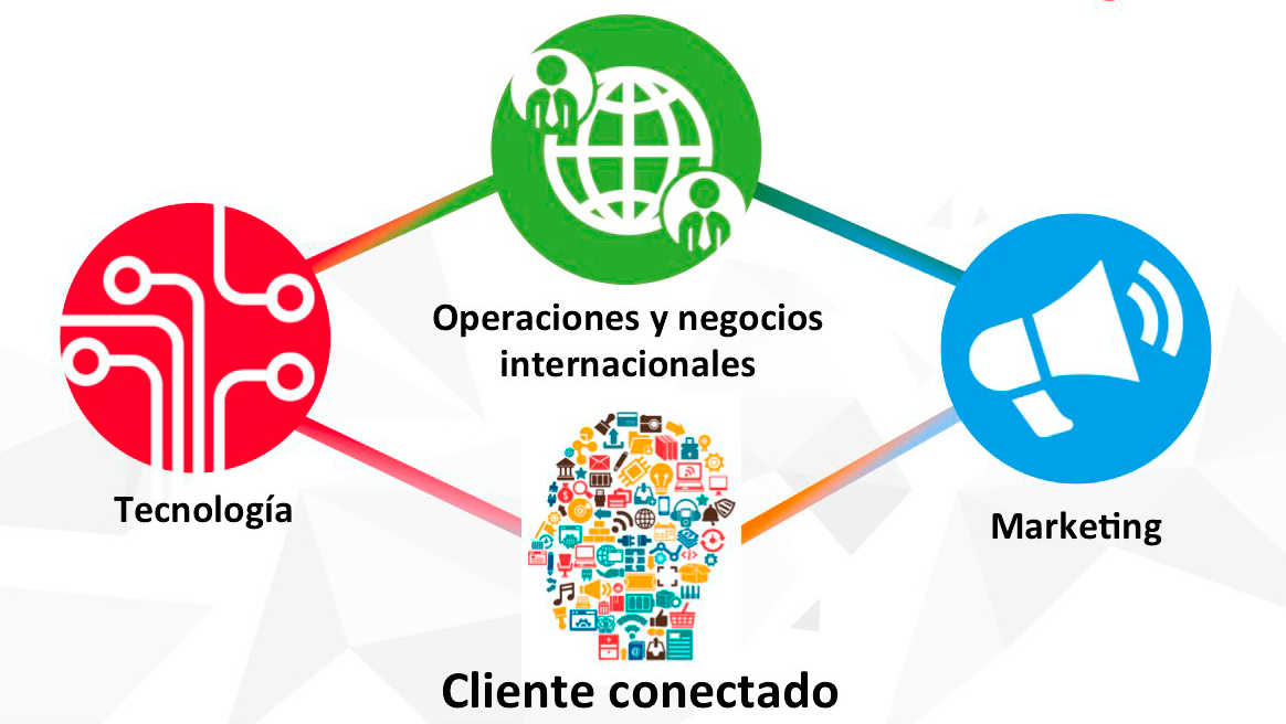 International eBusiness. Internacionalización Digital.
