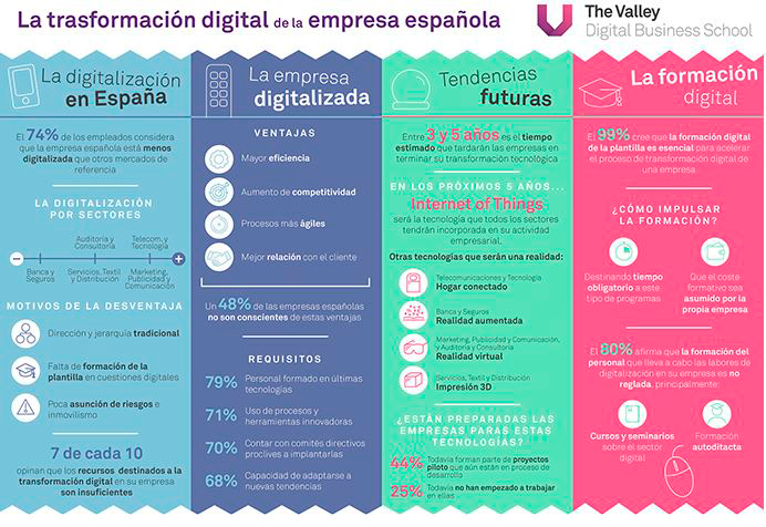 Infografía La Transformación Digital de la Empresa Española - The Valley Digital Business School