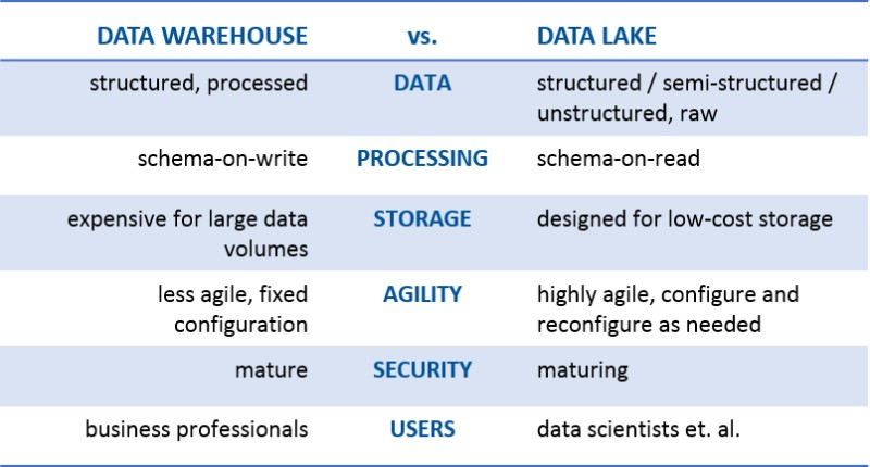 Principales Diferencias Entre Data Lakes Y Data Warehouse