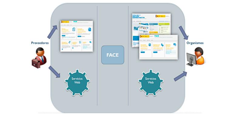 Servicos Web para facilitar la integración con los ERPs de los proveedores
