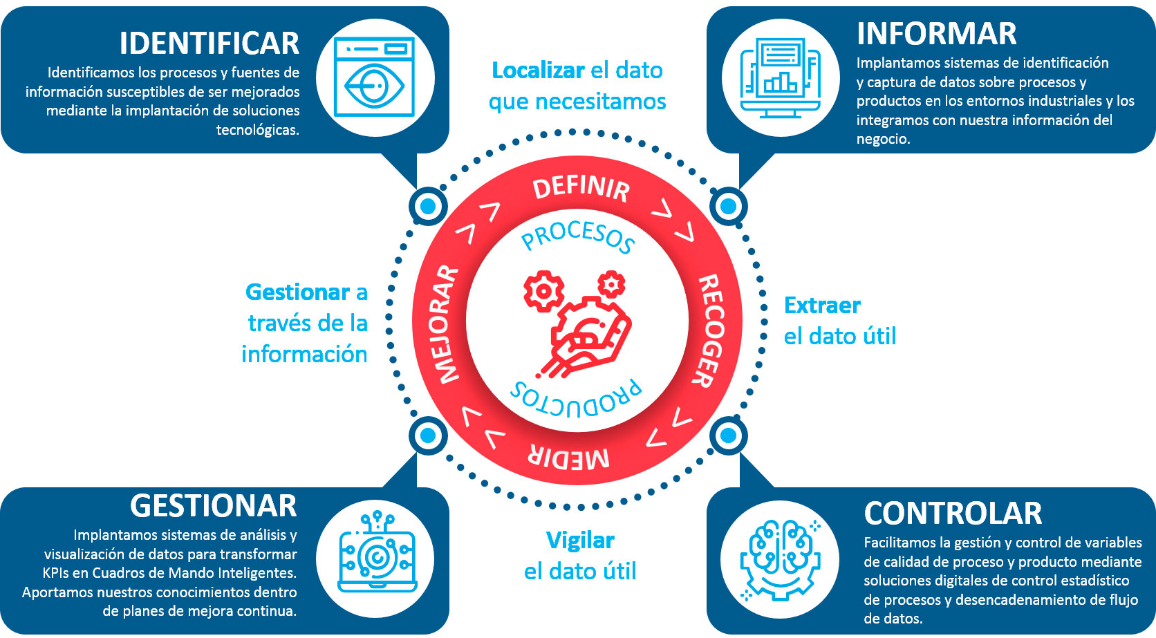 Ciclo de Mejora Continua en la Industria 4.0