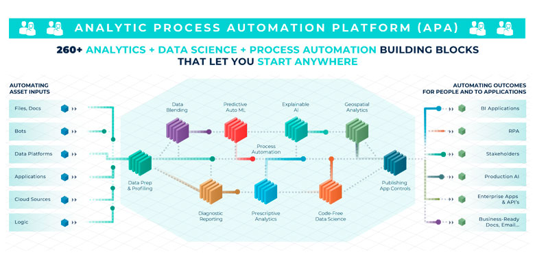 Alteryx: Analytic Process Automation Platform