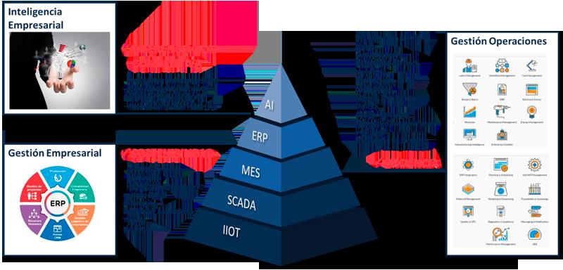 Pirámide Automatización ANSI/ISA-95