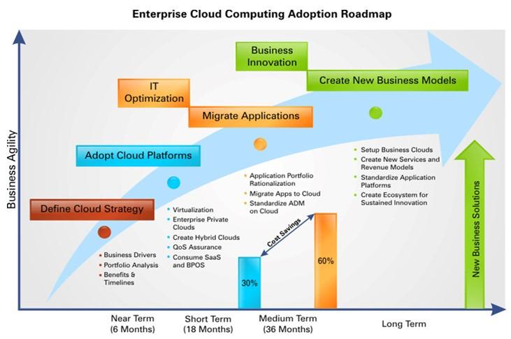 AWS Cloud Adoption Framework (CAF): Gráfico de adopción en el tiempo