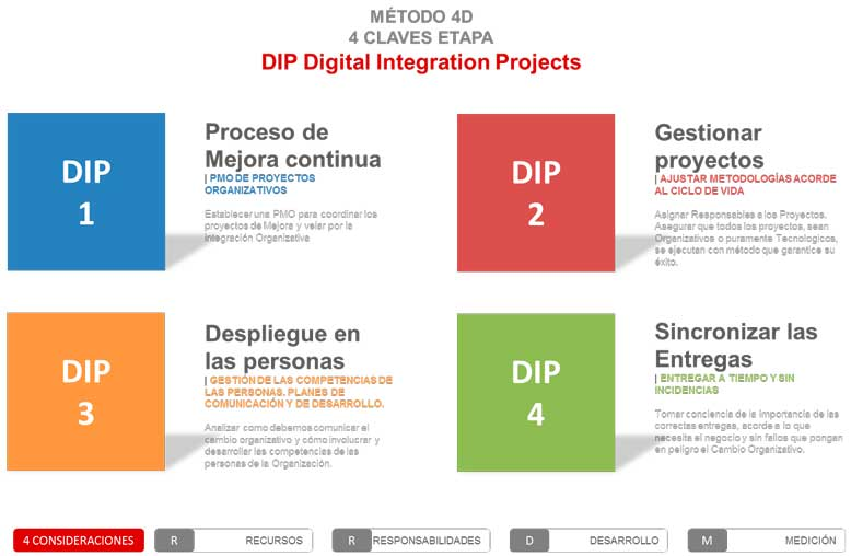 DIP. Digital Integration Projects. Método 4D Inycom