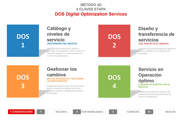 DOS. Digital Optimization Services. Método 4D Inycom