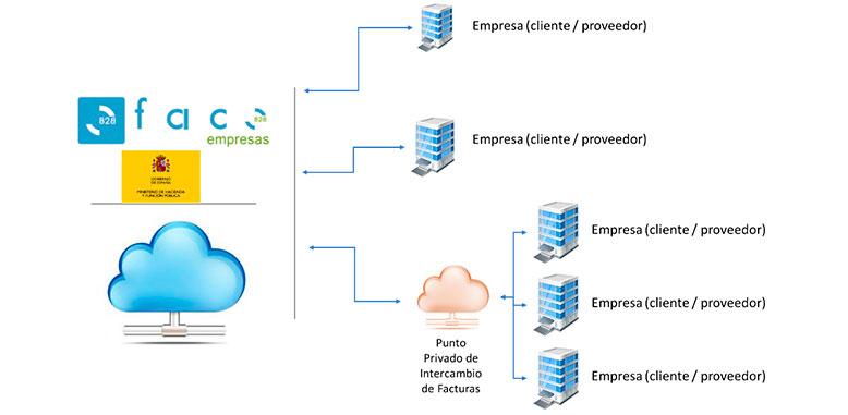 Conexión con sistemas privados de distribución de facturas entre empresas