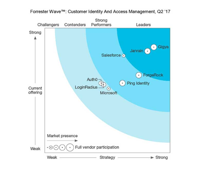 The Forrester Wave™: Customer Identity and Access Management, Q2 2017