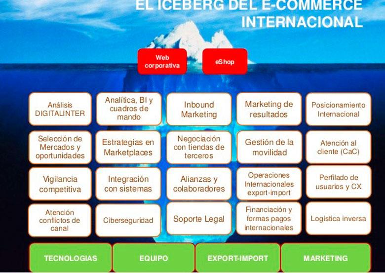 El iceber del e-commerce internacional